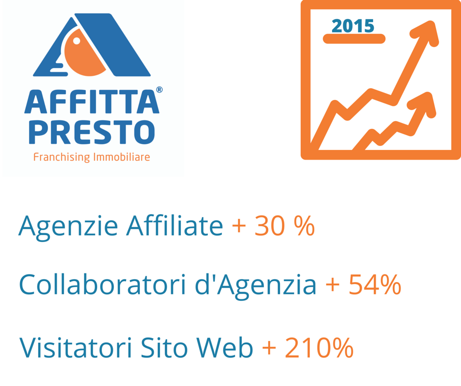 franchising immobiliare affitti vicino all 39 affiliato